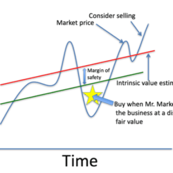 Two Charts That Explain Why I Sold Apple